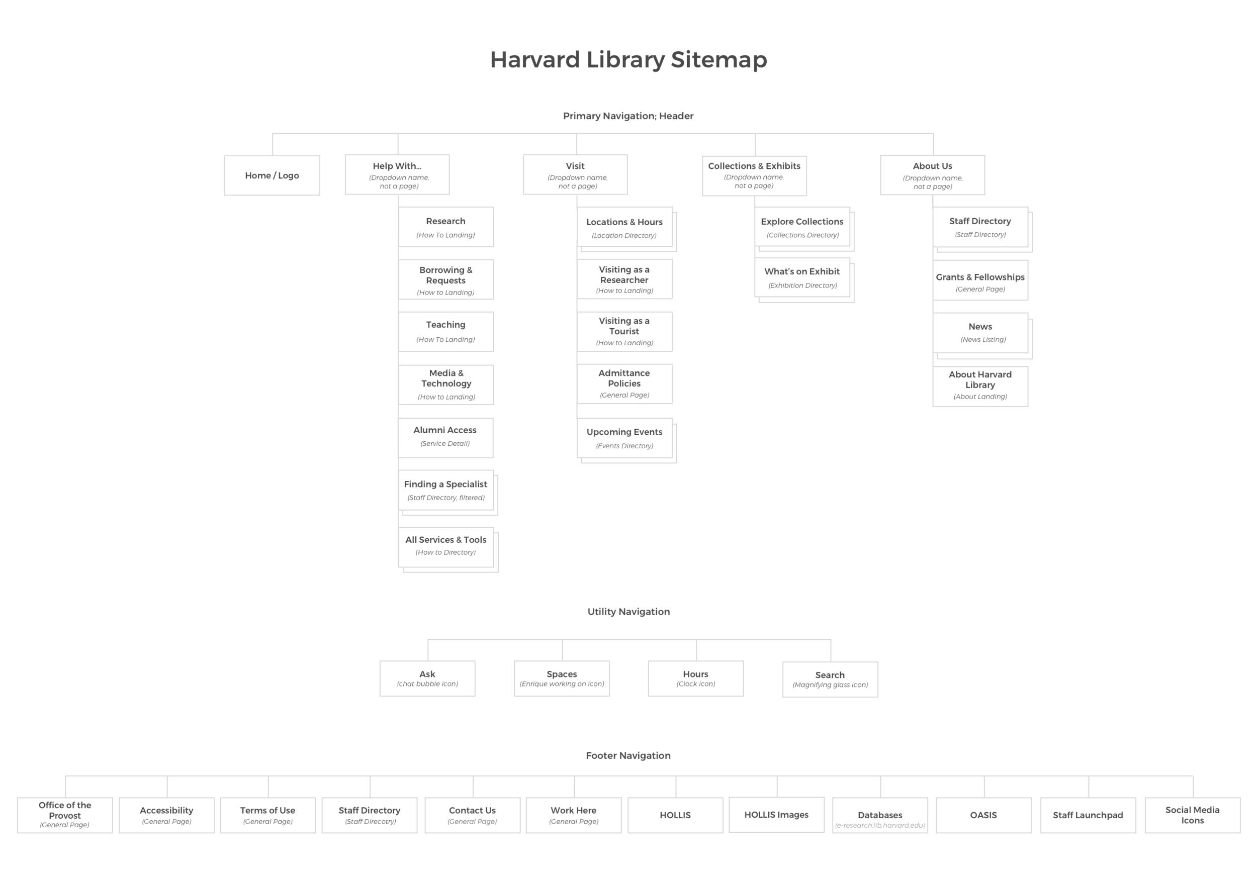 Harvard Library Sitemap v4.png