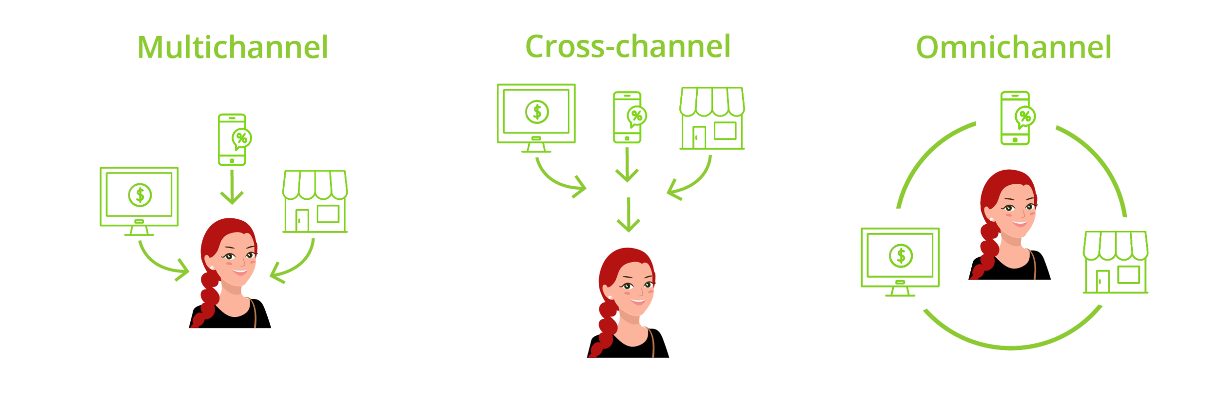 Types of Channel Strategies