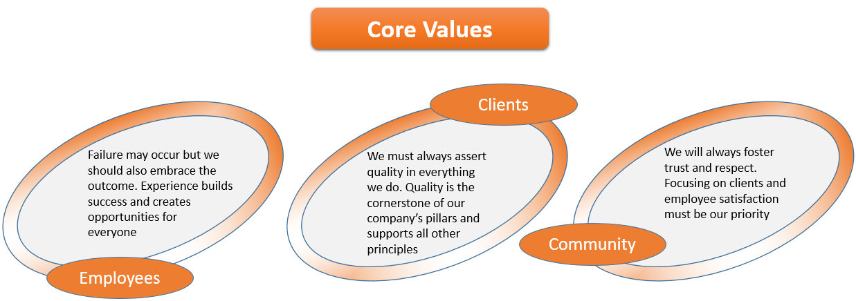 Tinco Core Values.png