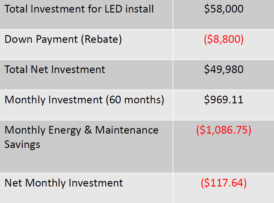 *This club ended up saving $117.64 a month with our system