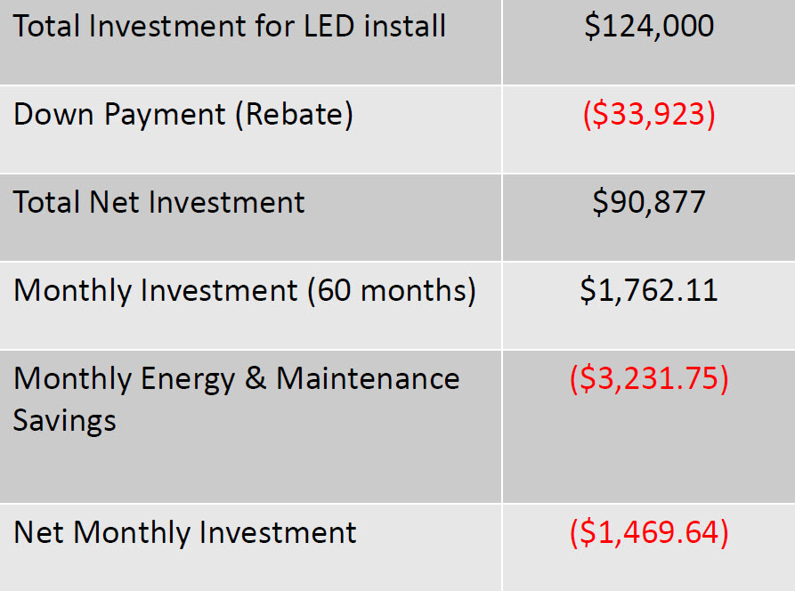 *This club ended up saving $1,469.64 a month with our system