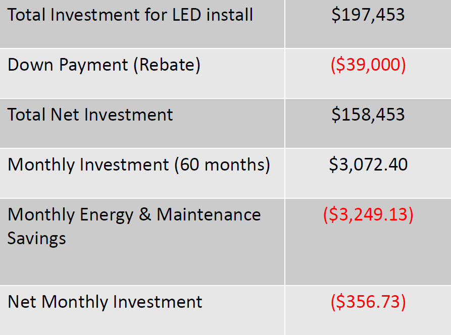 *This club ended up saving $356.73 a month with our system