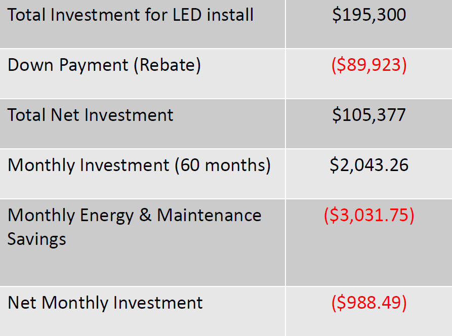 *This club ended up saving $988.49 a month with our system