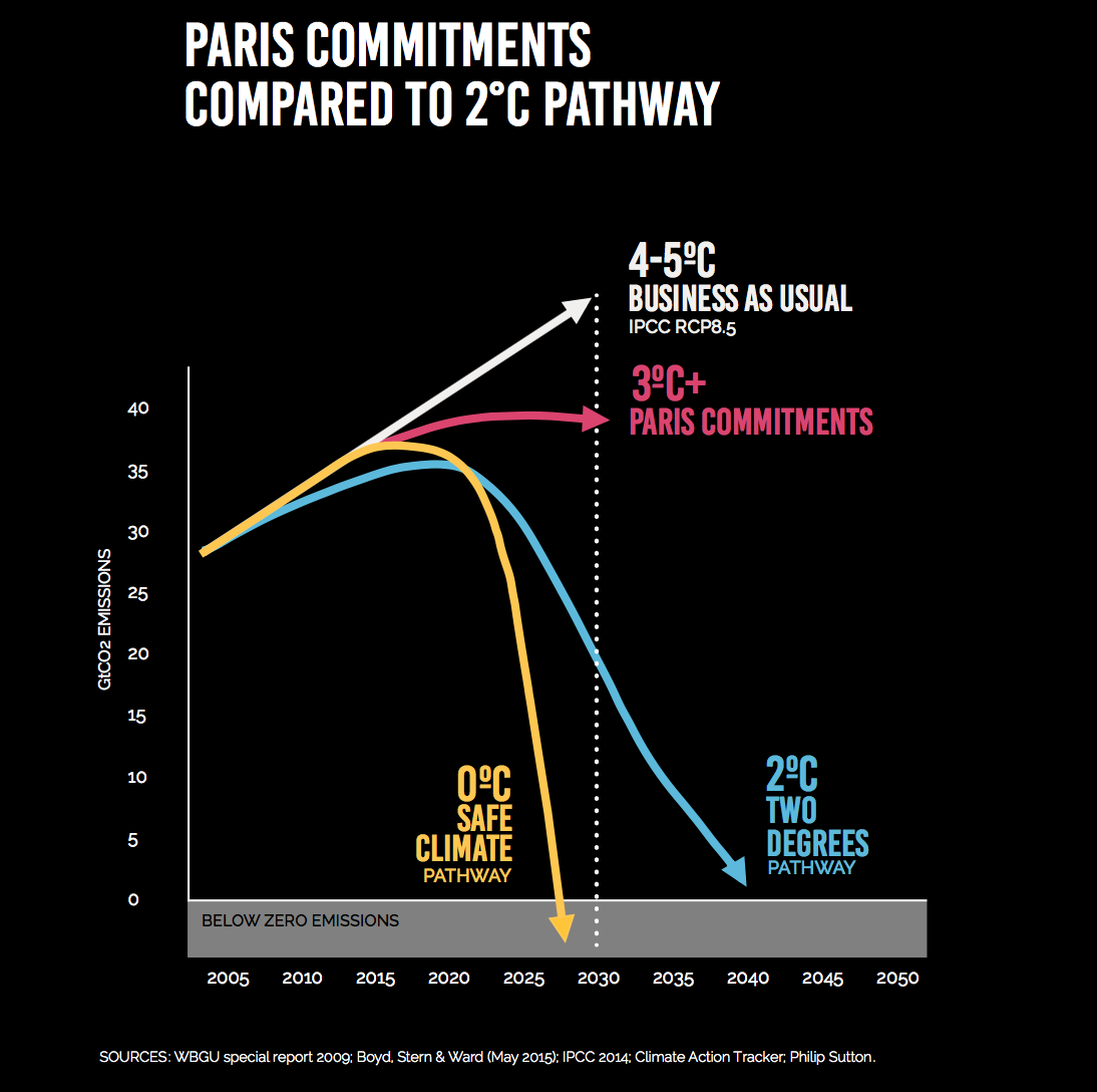 Paris commitments - safe climate pathway.png