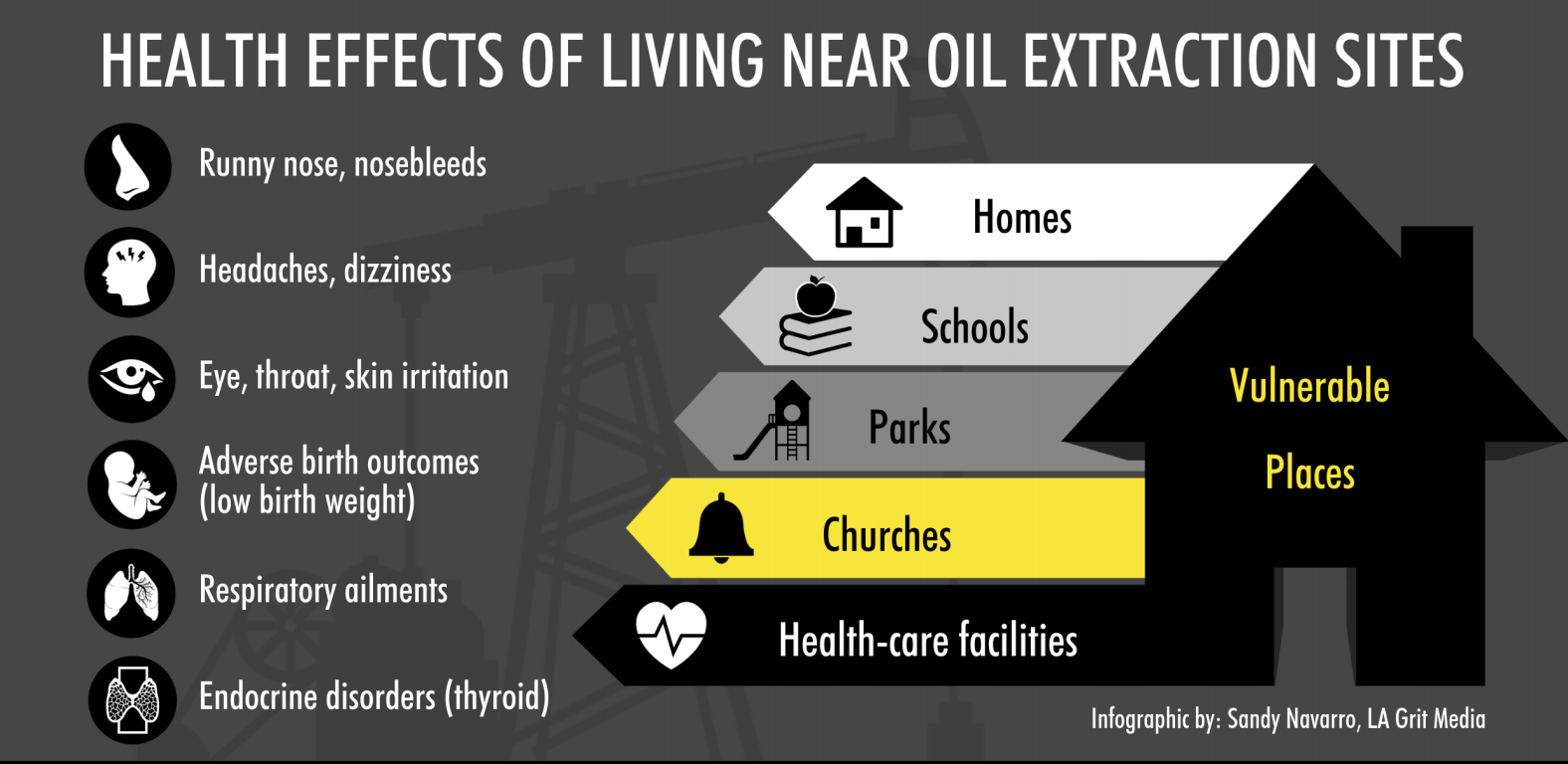 Infographic on Neighborhood Oil Drilling in greater Los Angeles.