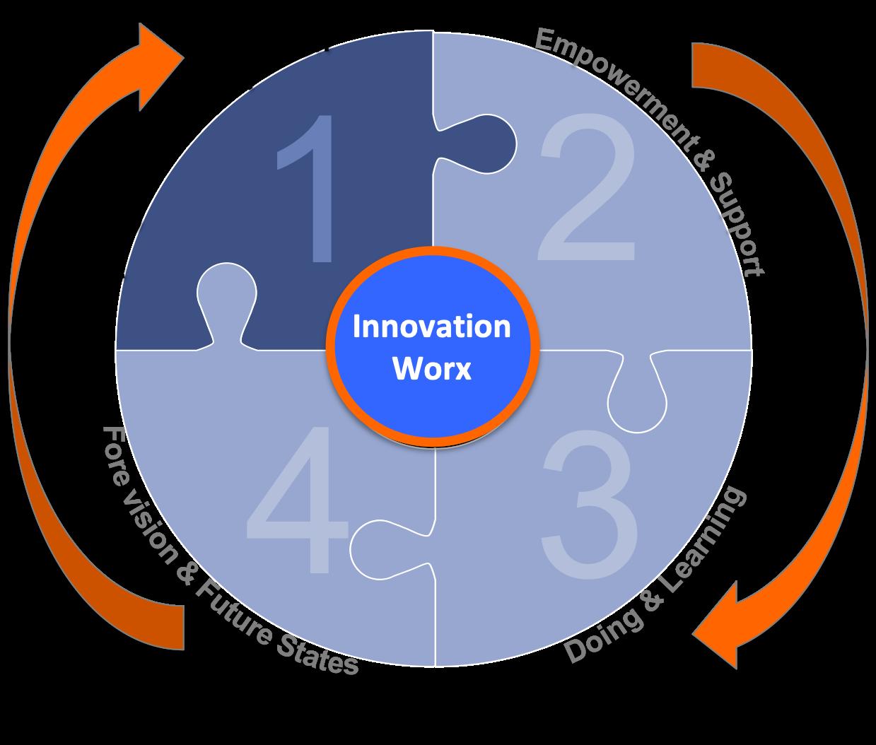 InnovationWorx_Minus.png