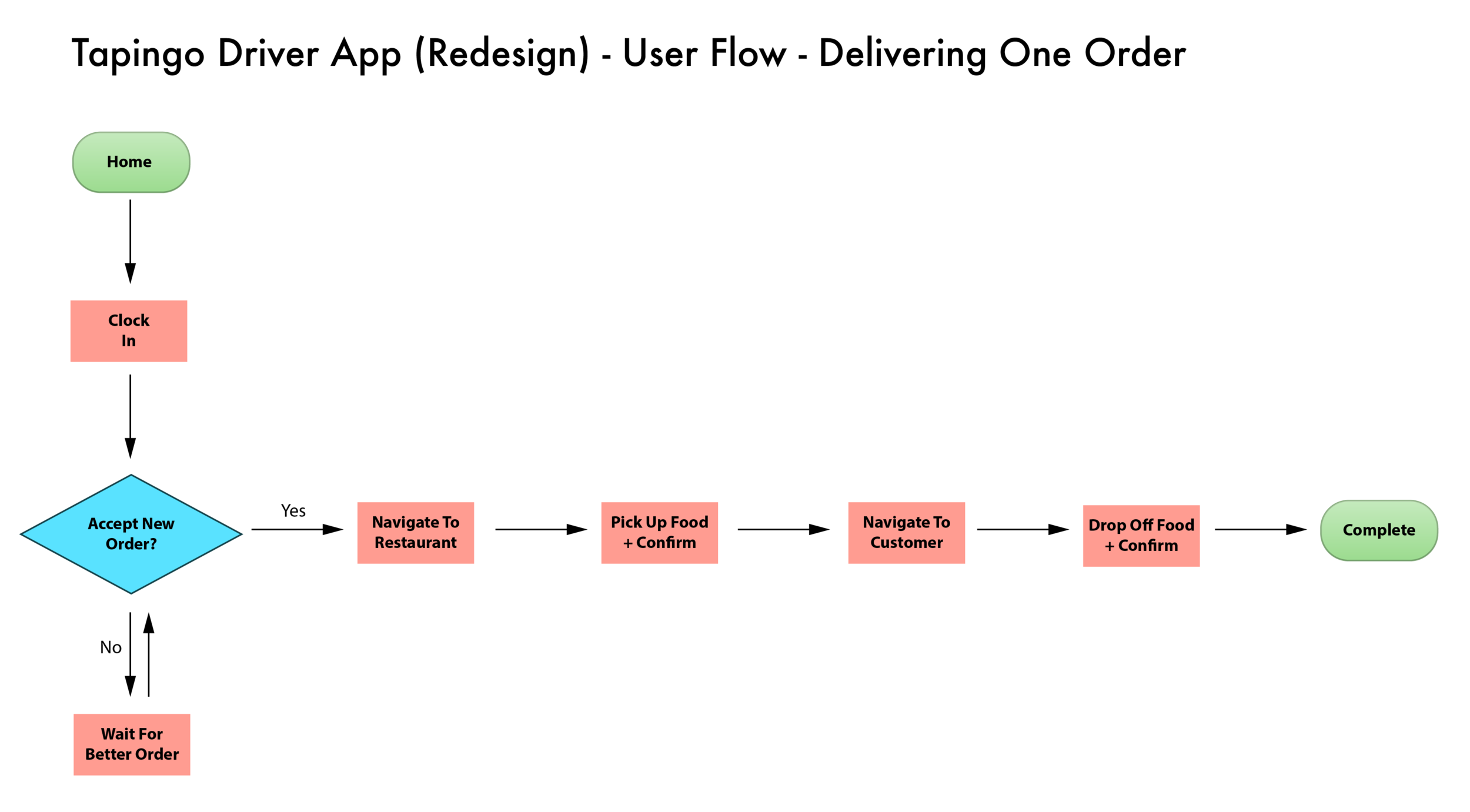 Userflow Redesign.png