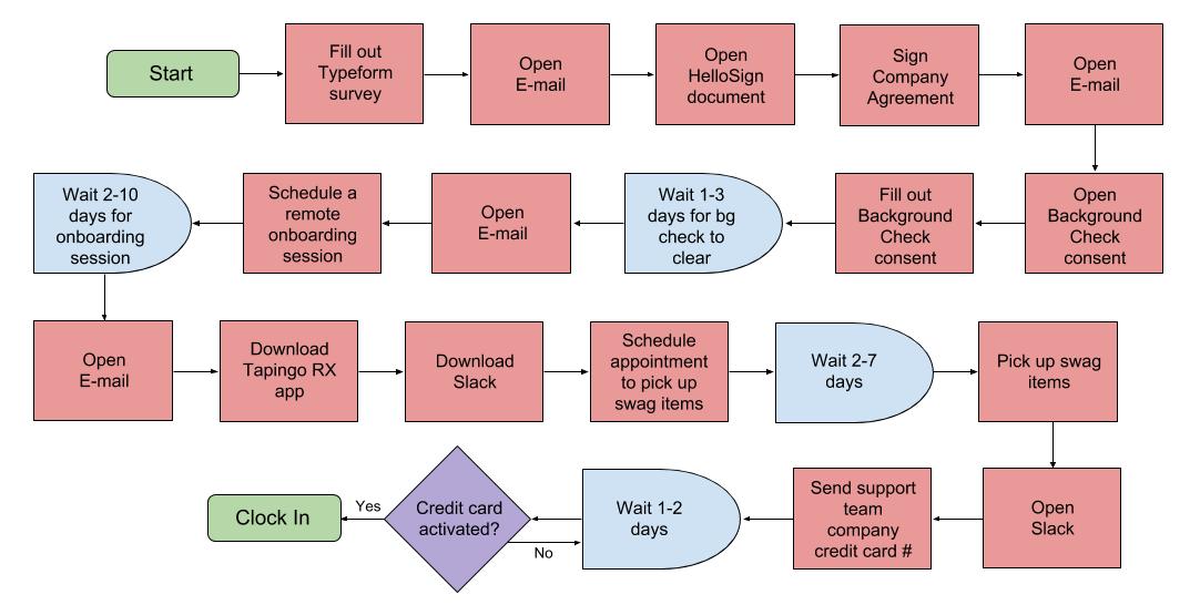 Original user flow