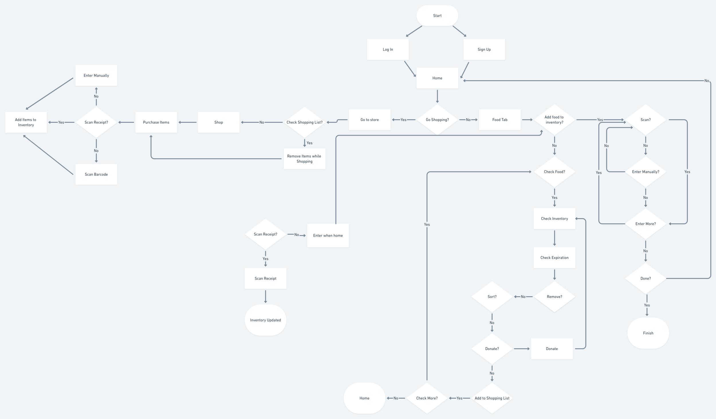 Project 2 - Decision Flow.png