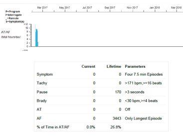E2 - case study AF post abl.JPG