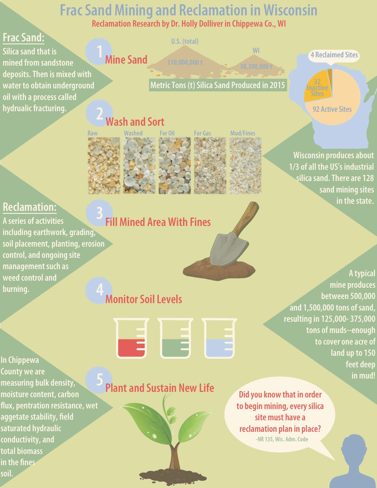 Soil Research Infographic - Marketing Internship