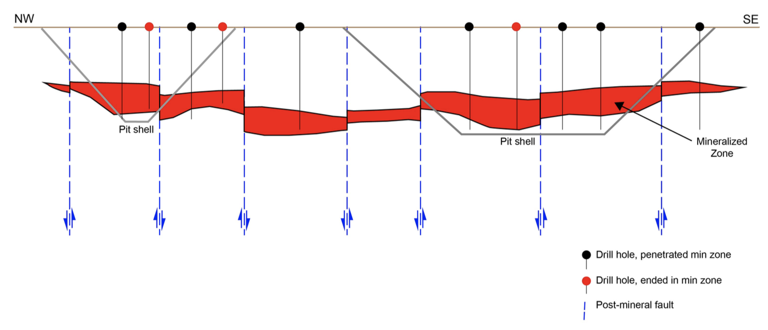 Illustrative Profile of West and East Pits.  A longitudinal slice through the Imperial deposit illustrates the main features of the geological interpretation used to constrain the current resource block model. The pit shell, drill holes and position of the mineralized zone are approximations for illustration purposes only.  A continuous mineralized zone is segmented by a series of northeast oriented, post-mineral faults. Some holes in the drill hole array were noted to end in mineralization. These holes were not used to define the lower or footwall surface of the mineralized zone. Note the sparse drilling between the two pits and the holes drilled in this area ended in mineralization.