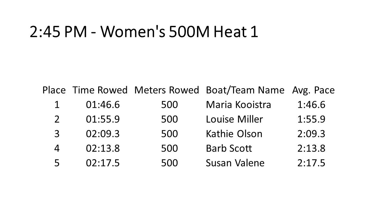 07 Women's 500M H1.PNG