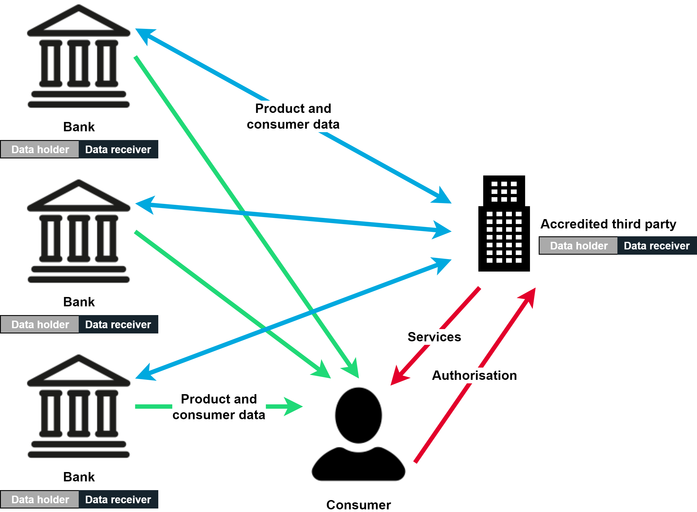 Open Banking flow (3).png