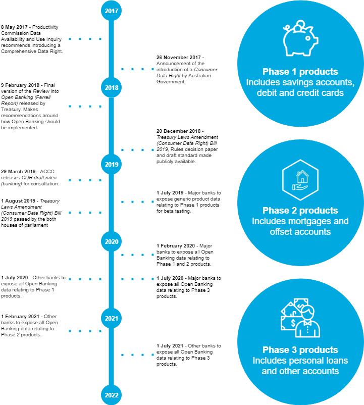 Open banking timeline - blog version (4).png
