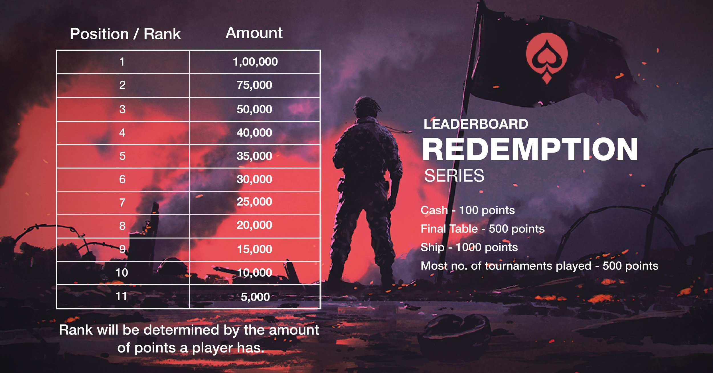 UMA Poker Redemption Series Leader Board