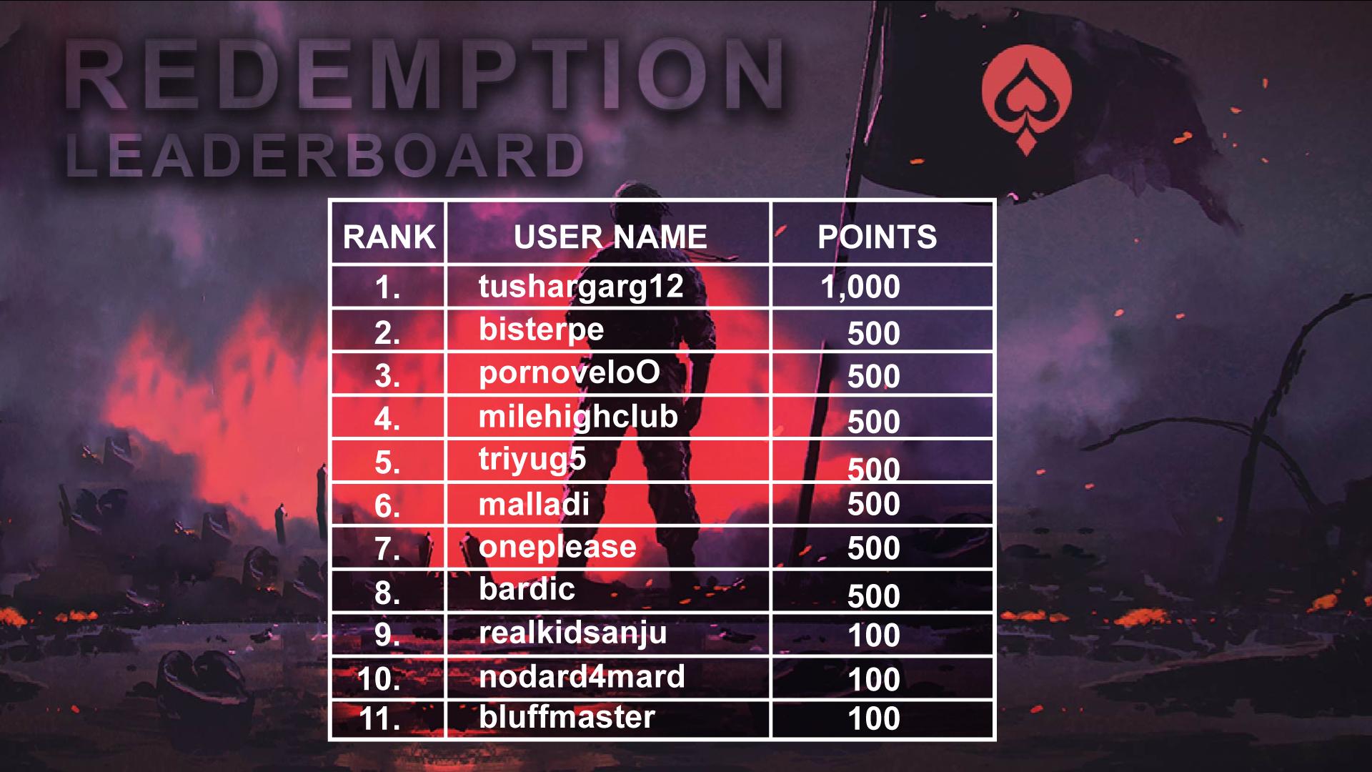UMA Poker Redemption Leaderboard