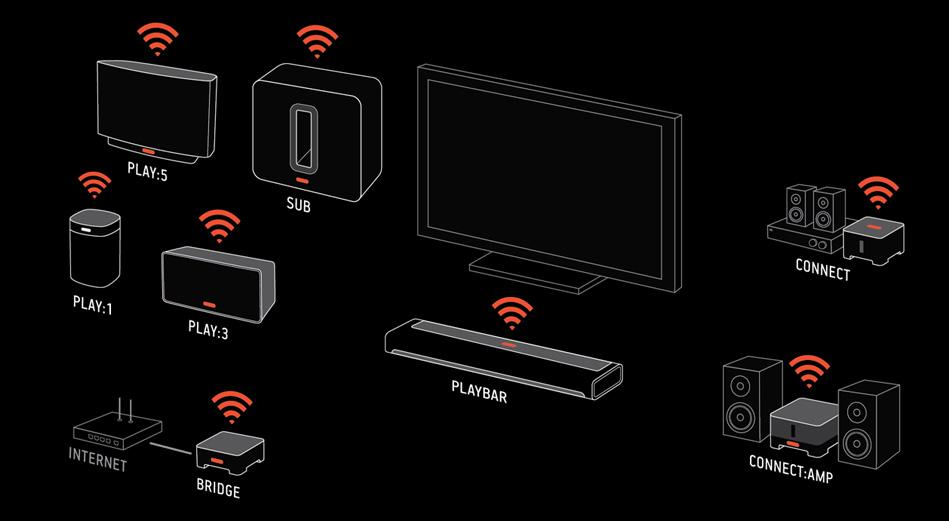 Пример за екосистема Sonos