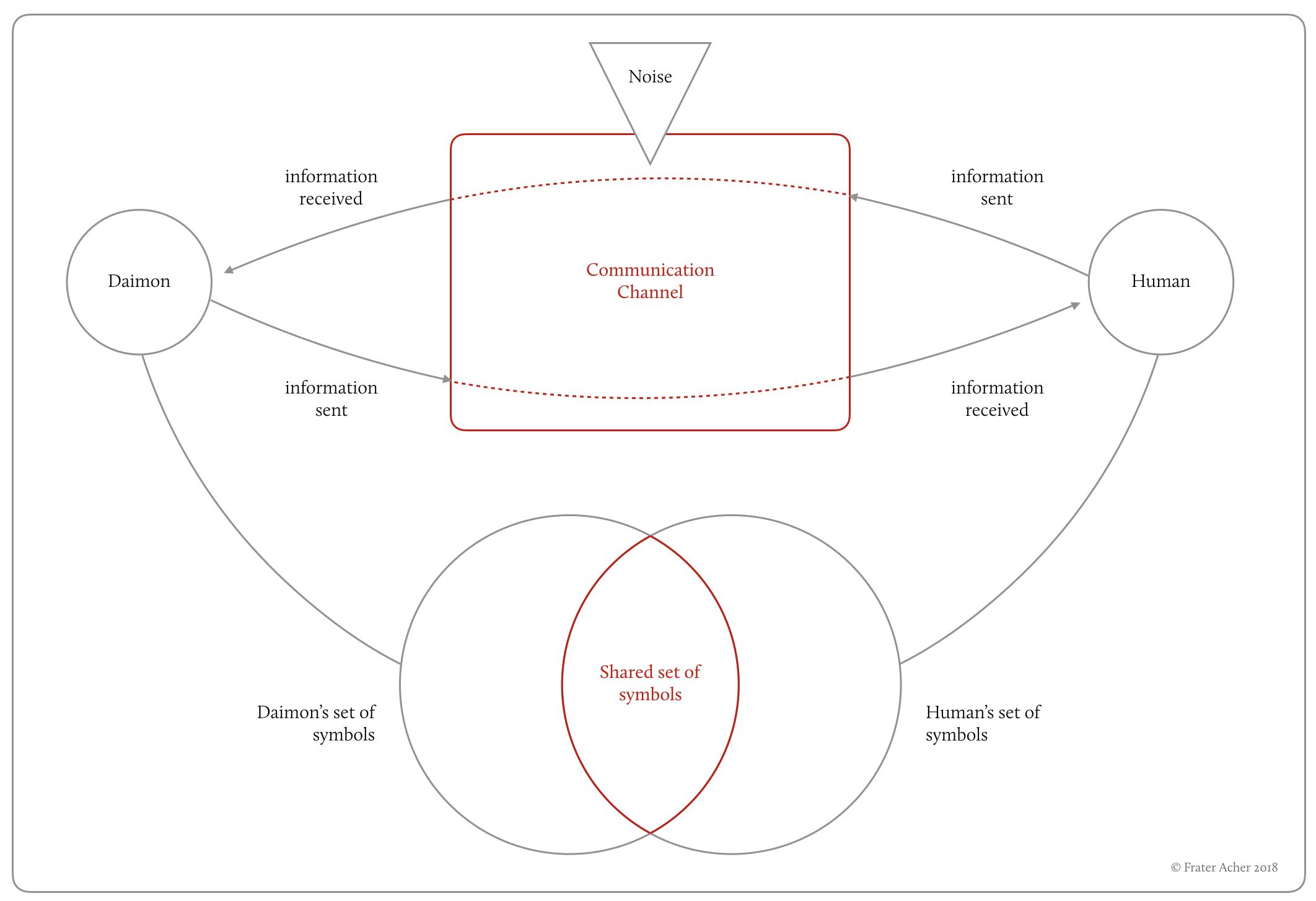 Interspecies Communication Model