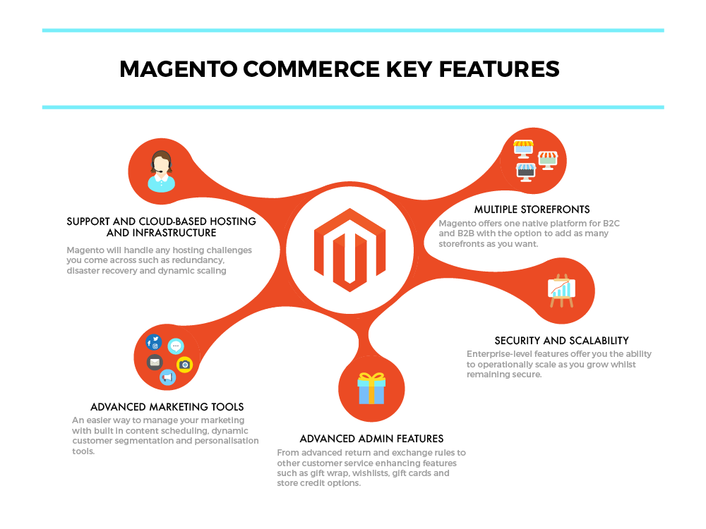 Two Jay - Magento Commerce infographic.png