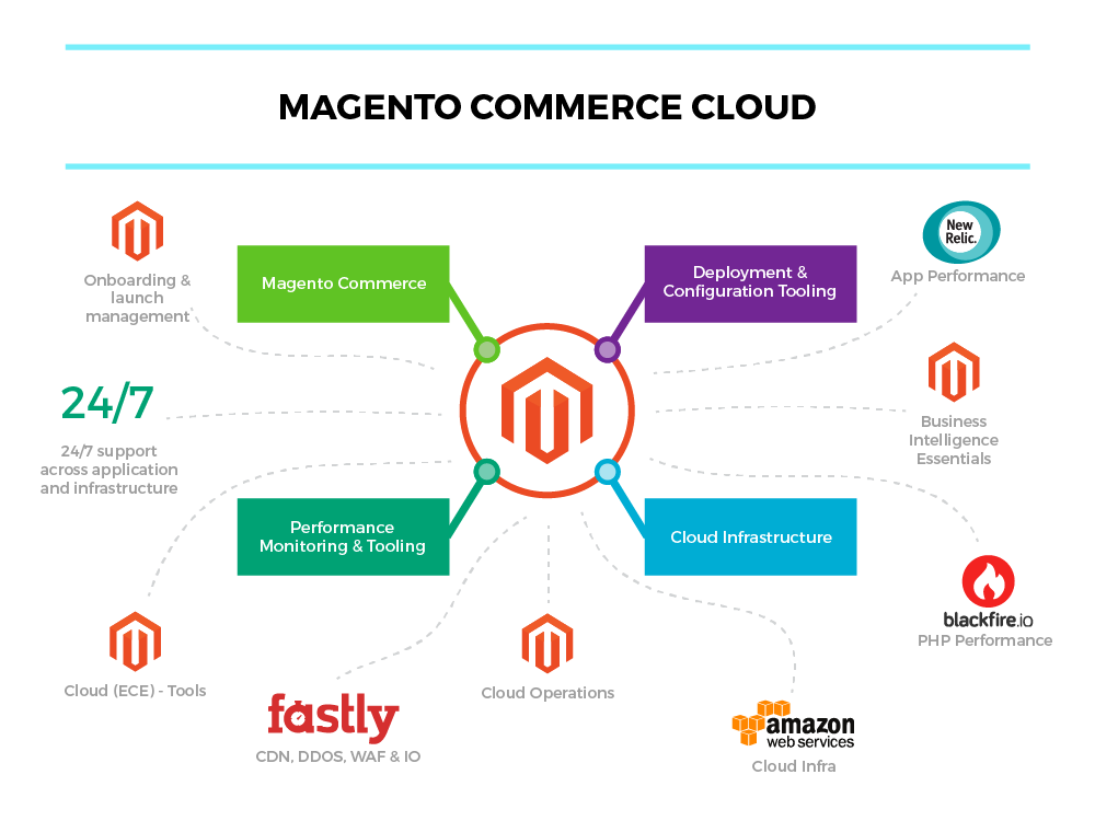 Magento Commerce Cloud.png