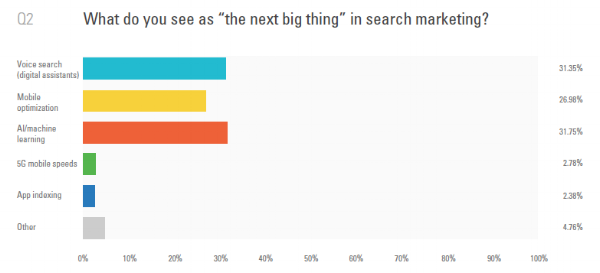 7. Survey-results-brightedge-IMG7.png