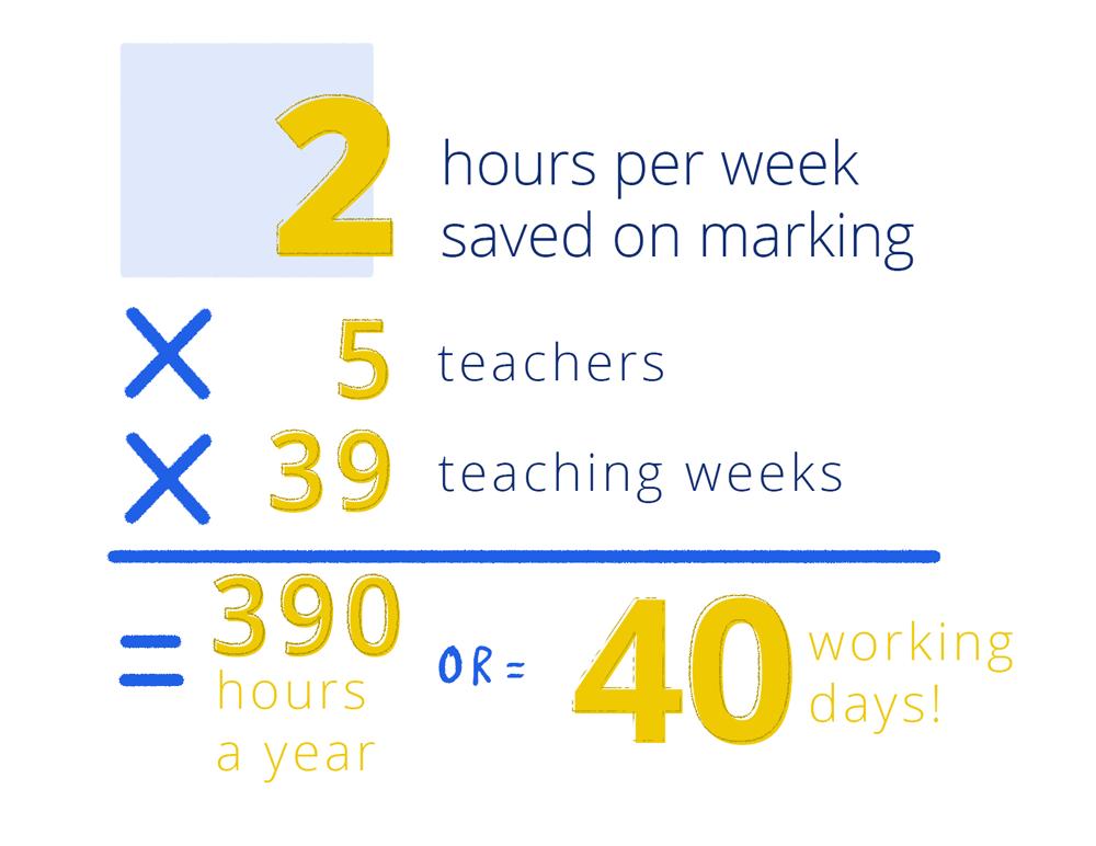 Tassomai impact on teacher workload at St. John Bosco college.