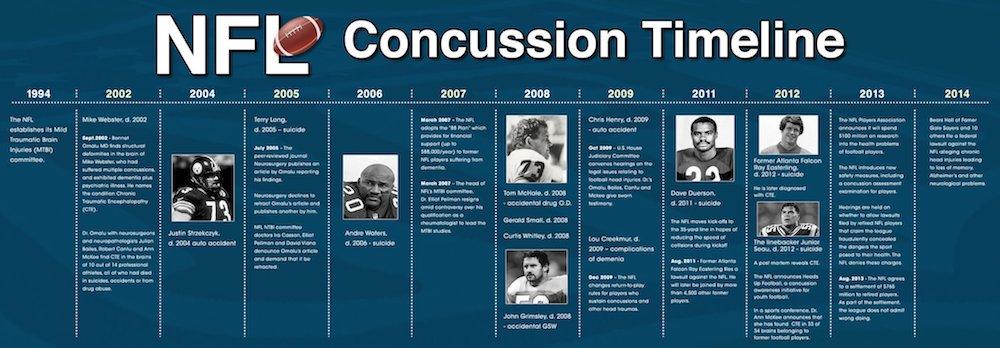 NFL Concussion Timeline medium.png.jpeg
