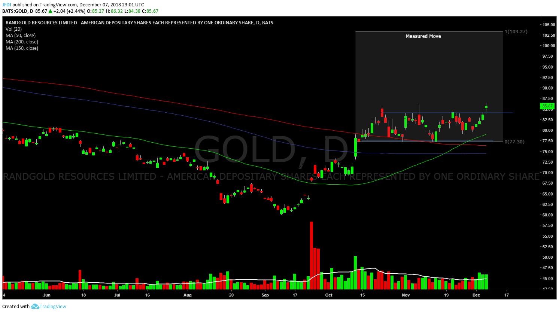 Daily Look at $GOLD