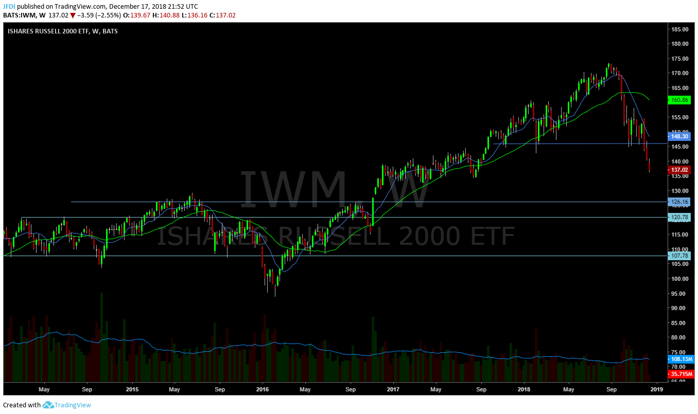 IWM Weekly