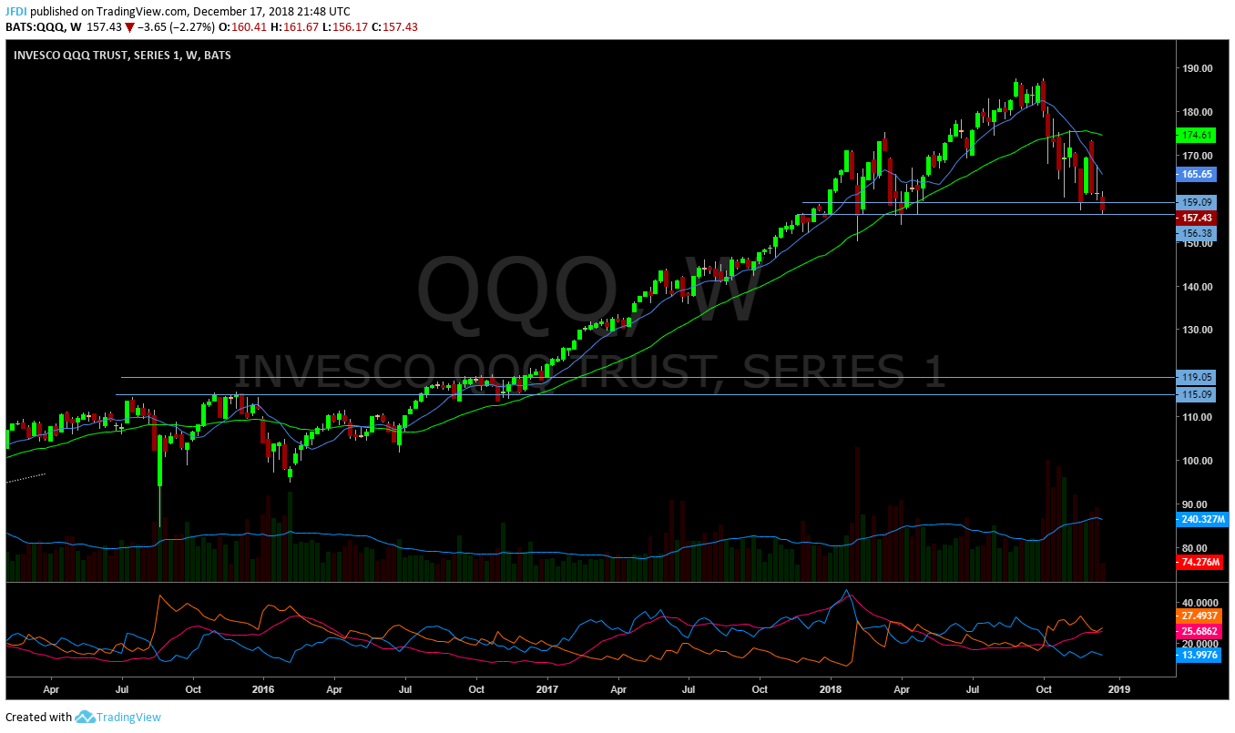 QQQ Weekly