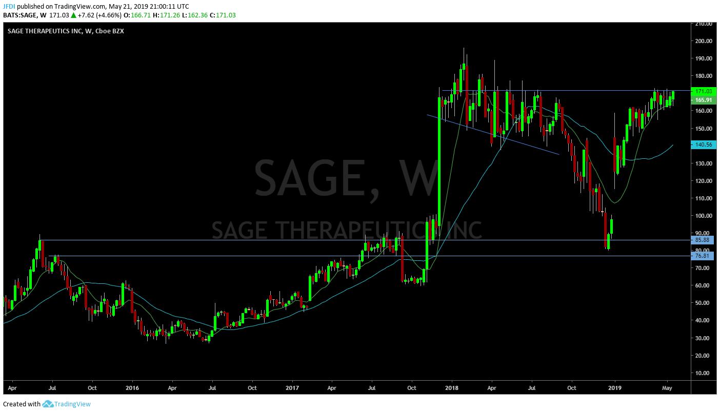 Sage Weekly