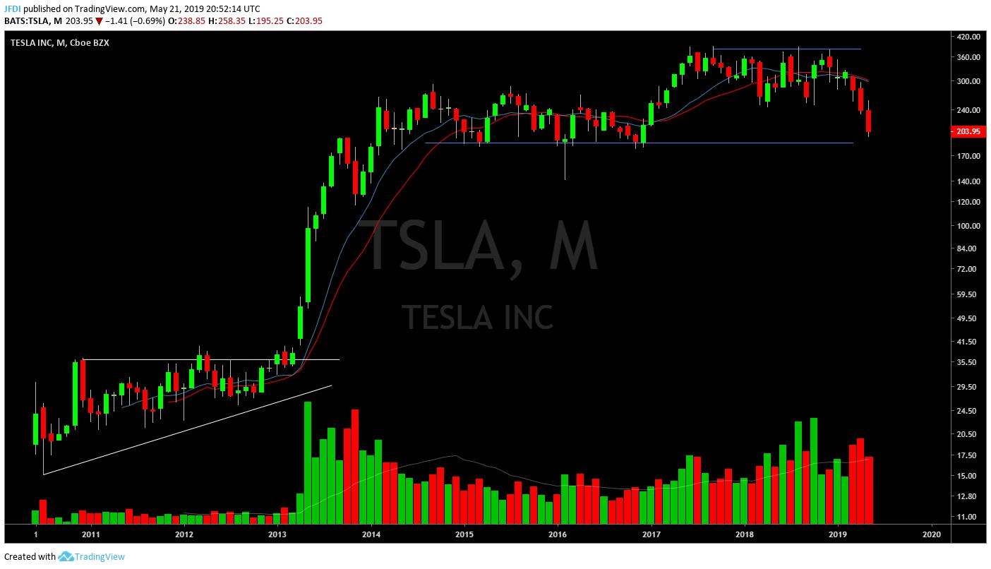 TSLA Monthly