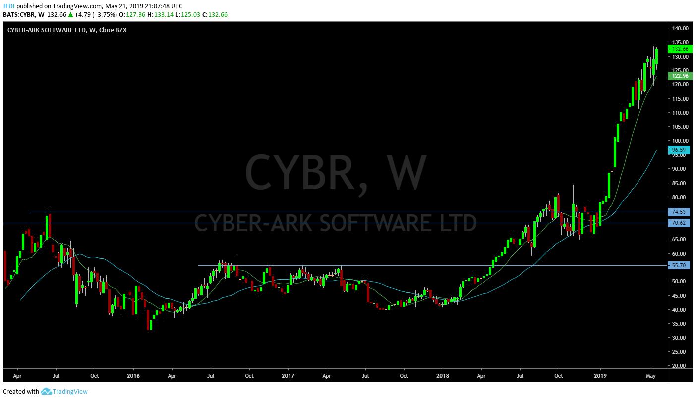 CYBR Weekly