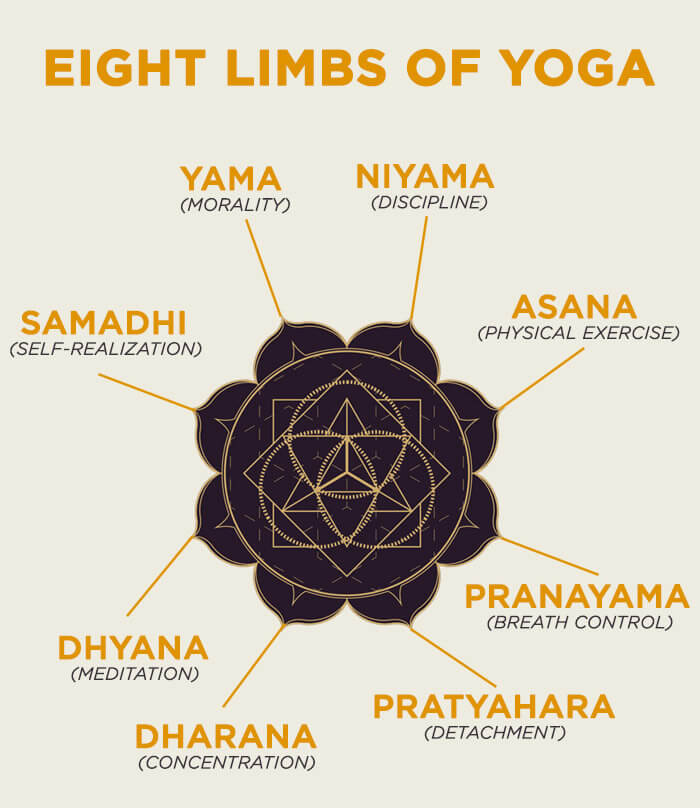 Eight-Limbs-Of-Yoga.jpg