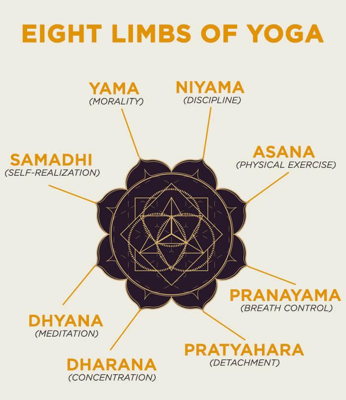 Eight-Limbs-Of-Yoga.jpg