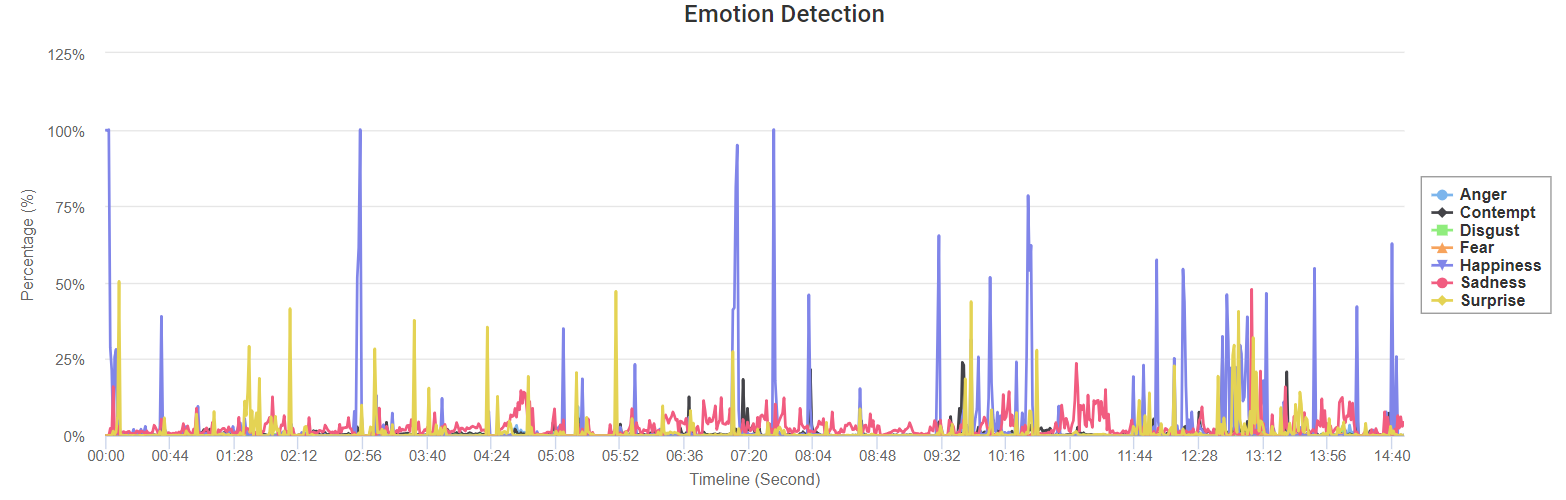 Some of the emotion data that we collected from a user while they searched for an apartment.