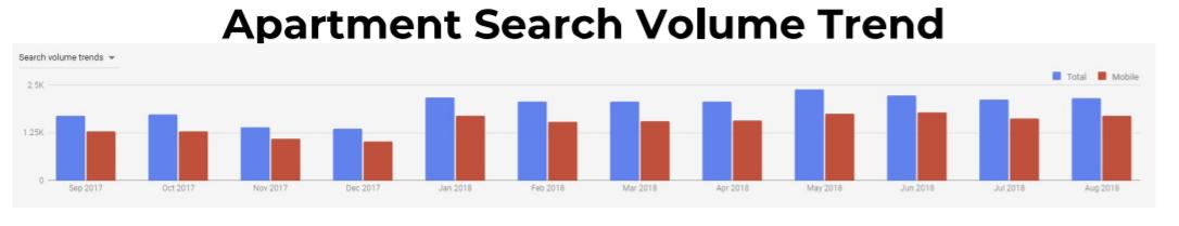 Search trends in Corona, CA