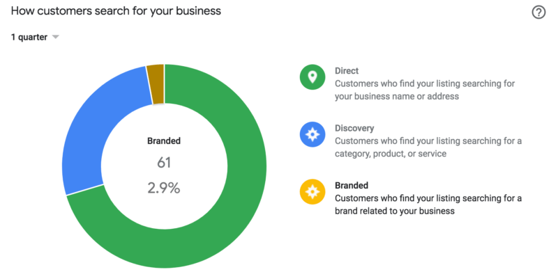 Photo credit:    https://searchengineland.com/google-my-business-insights-adds-branded-search-reporting-306792