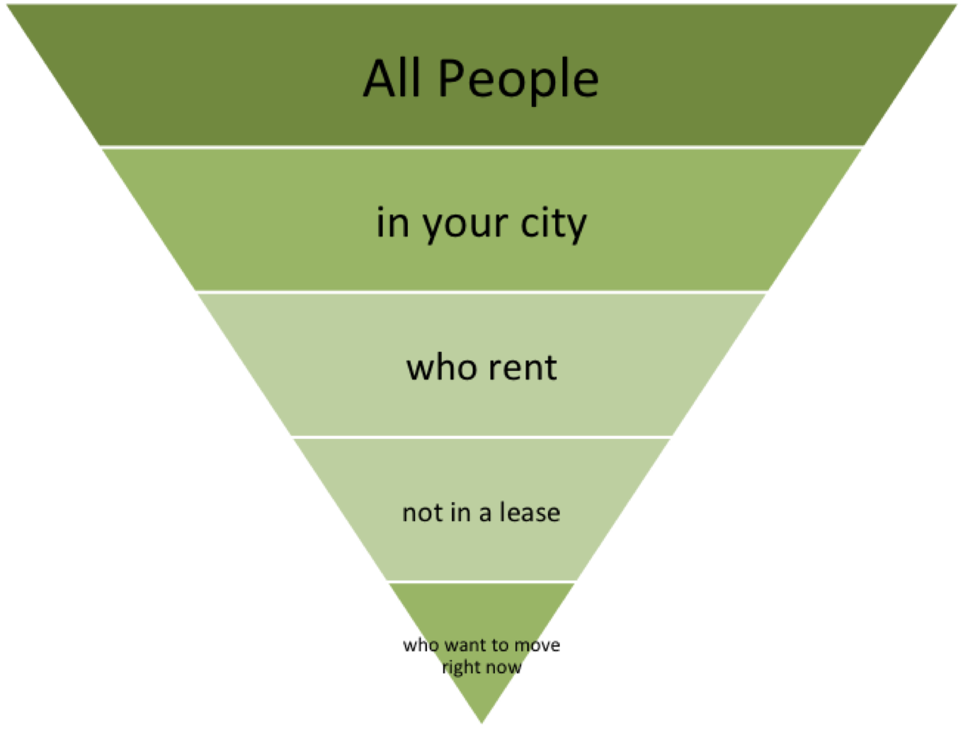 Photo credit: https://www.searchenginejournal.com/optimizing-real-estate-ppc-campaigns/228419/