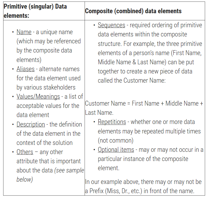 Elements of a Data Dictionary