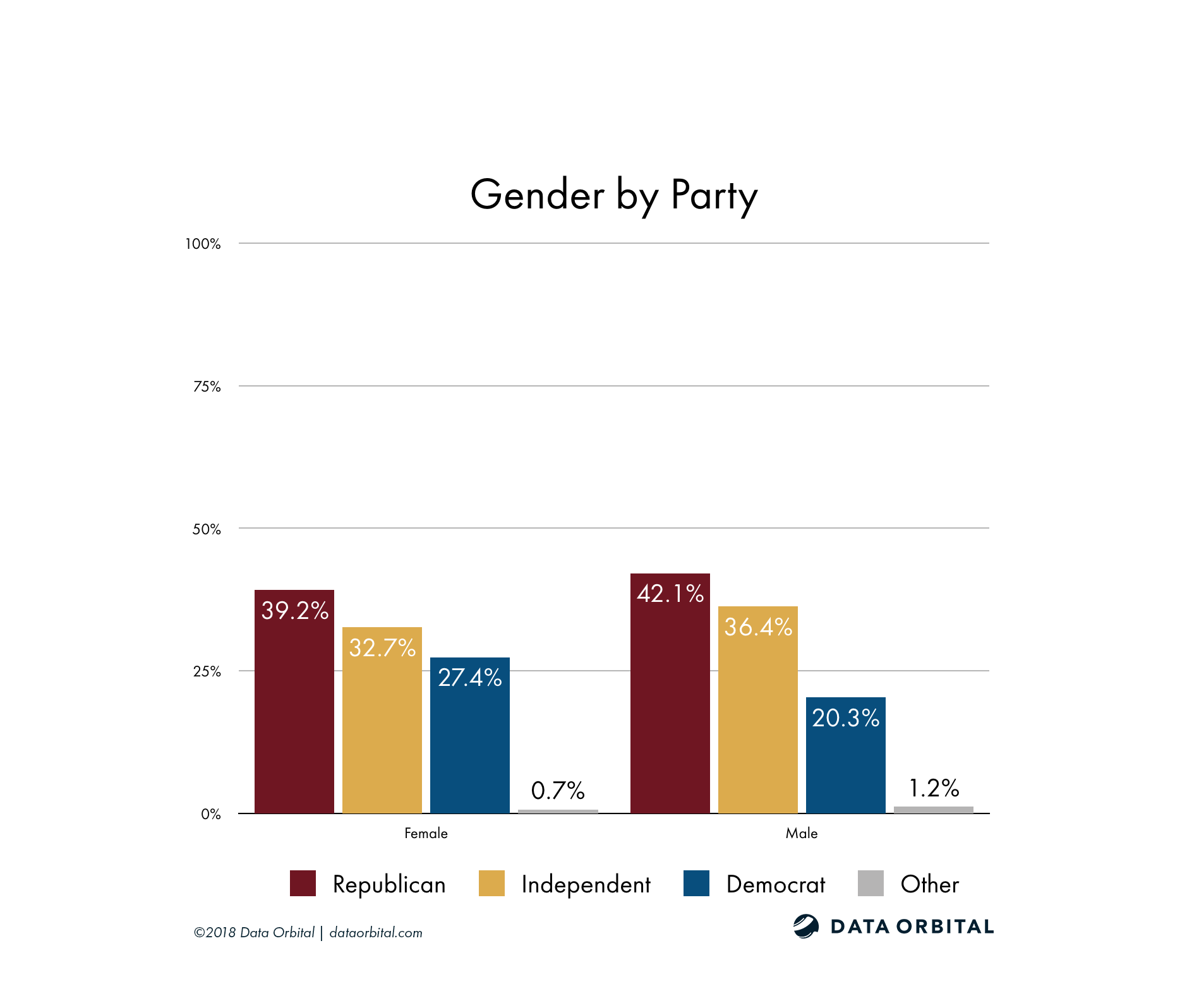 AZ08 District Profile Gender by Party