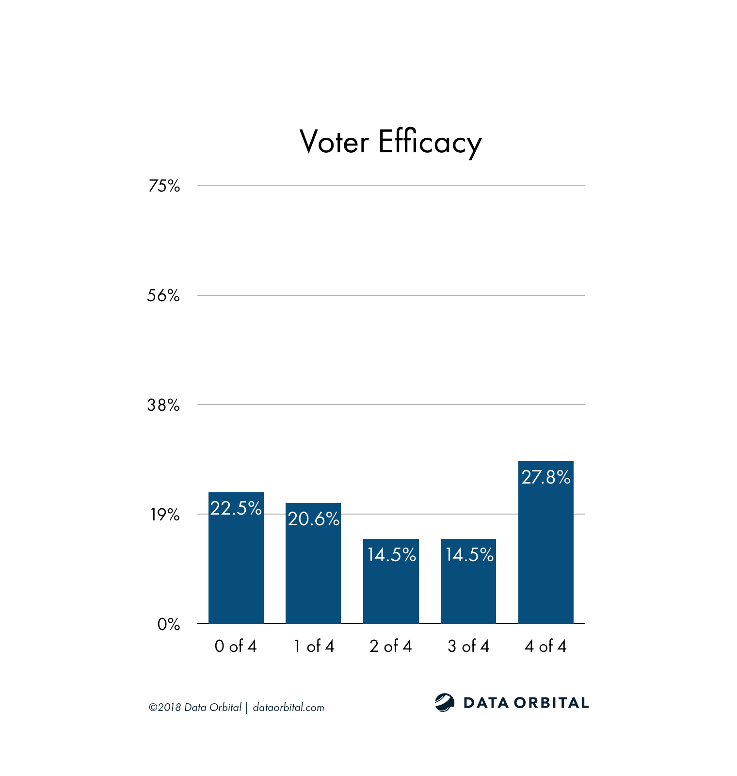 AZ08 District Profile Voter Efficacy