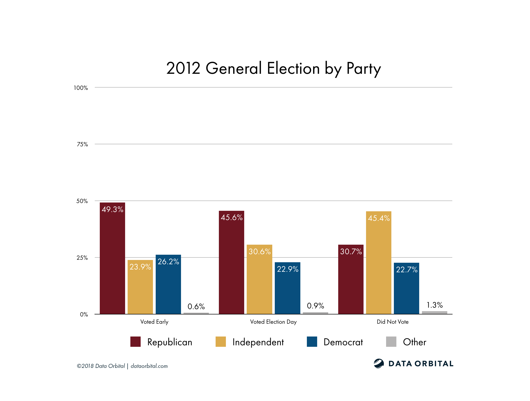 AZ08 District Profile 2012 General Election by Party