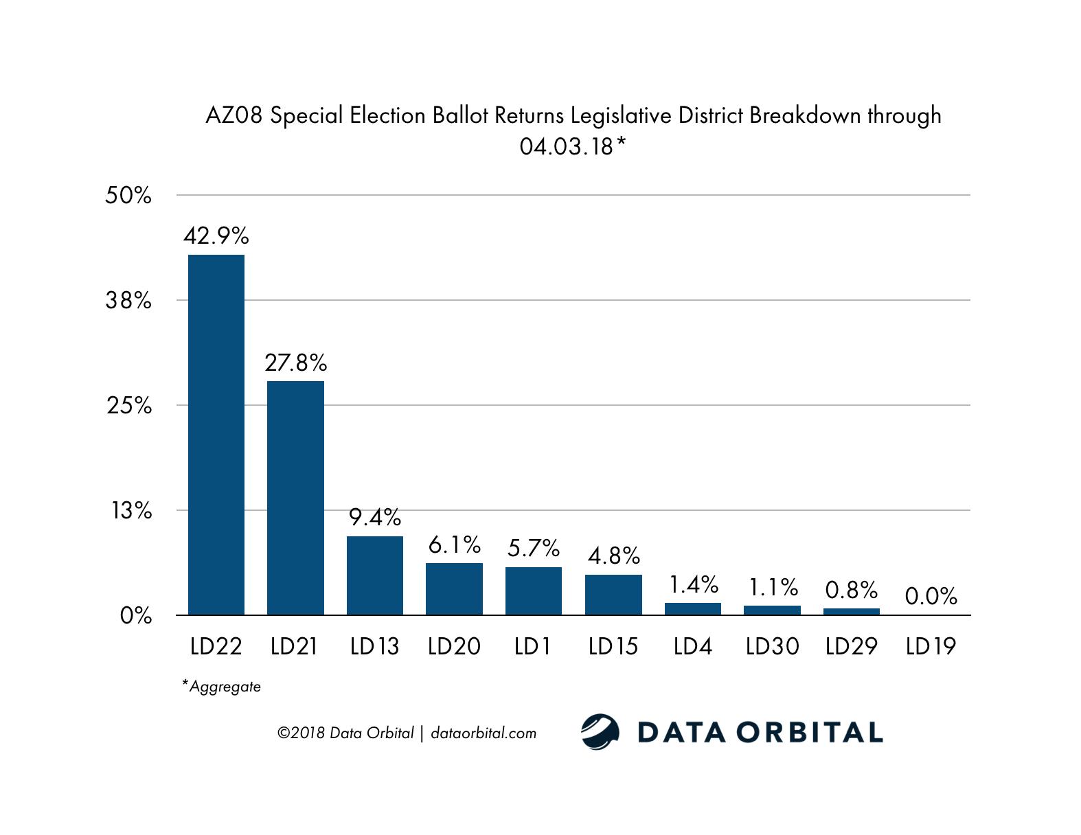 AZ08 Special Election Ballot Returns LD Breakdown 04_03_18