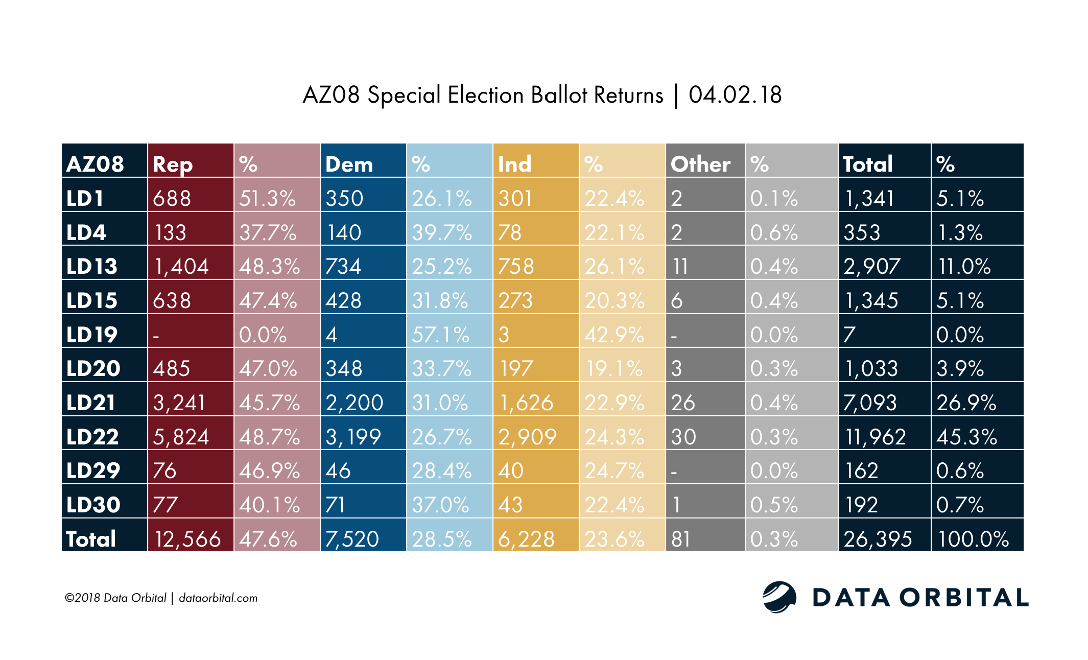 AZ08 Special Election Ballot Returns 04.02.18