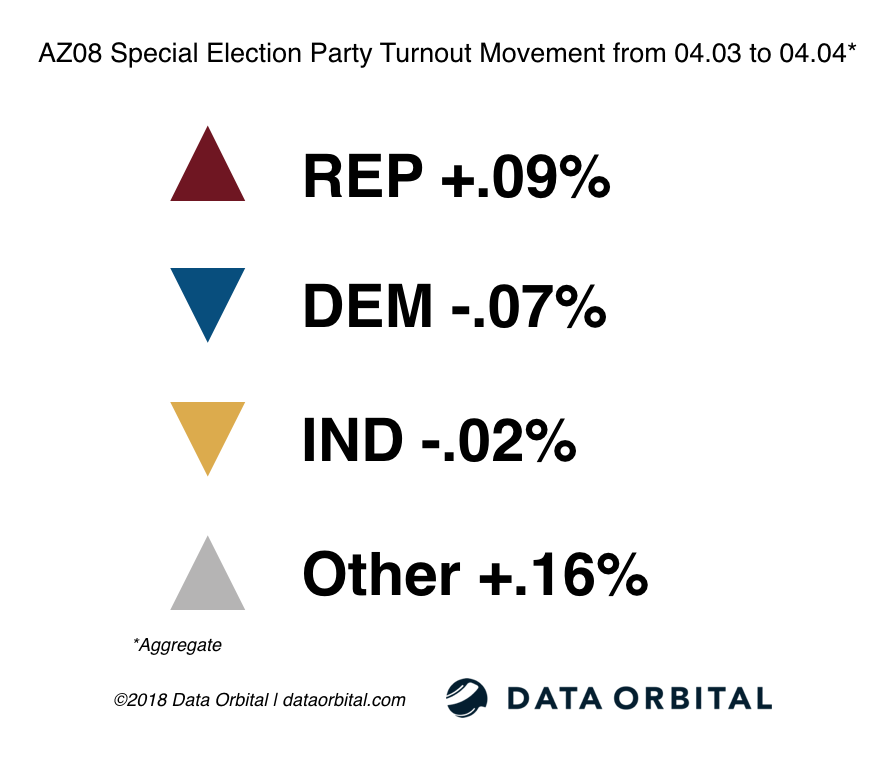 AZ08 Special Election Party Turnout Movement from 04_03_18 04_04_18