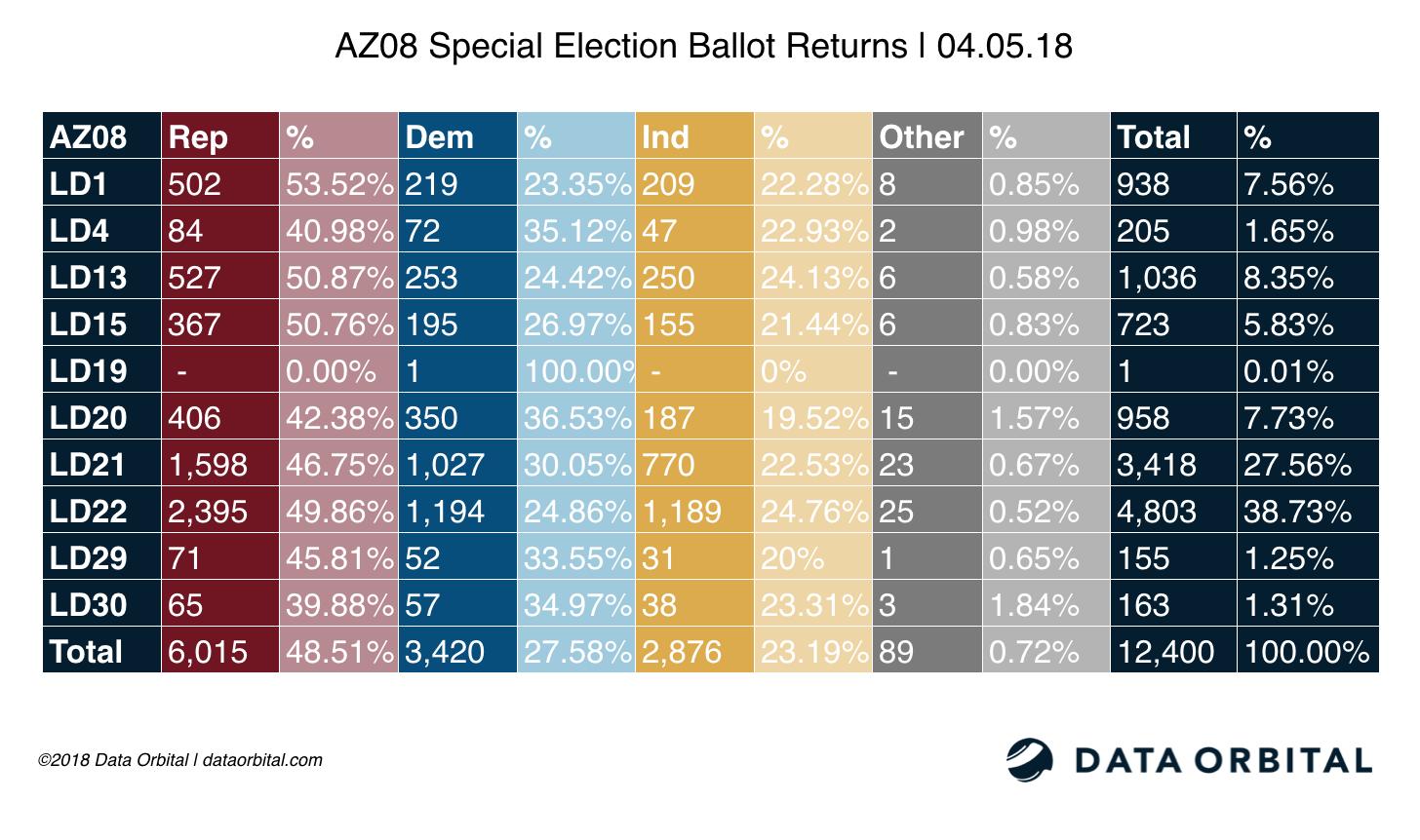 AZ08 Special Election Ballot Returns 04.05.18