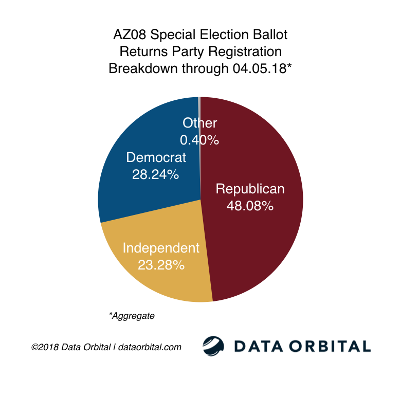 AZ08 Special Election Ballot Returns Party Breakdown 04_05_18