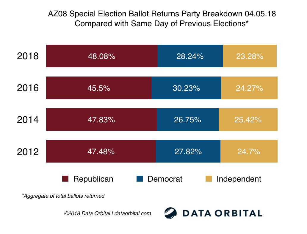 AZ08 Special Election Ballot Returns Party Breakdown 04_03_18 Compared with Same Day of Previous Elections